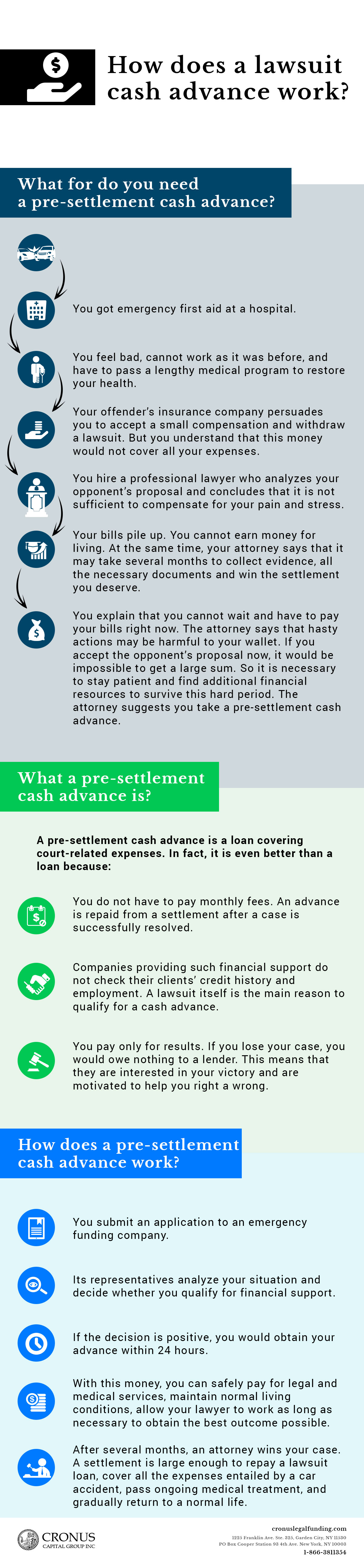 Infographics: How does a lawsuit cash advance work